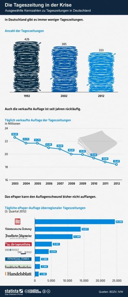 Infografik - Die Tageszeitung in der Krise (Bild: Statista)