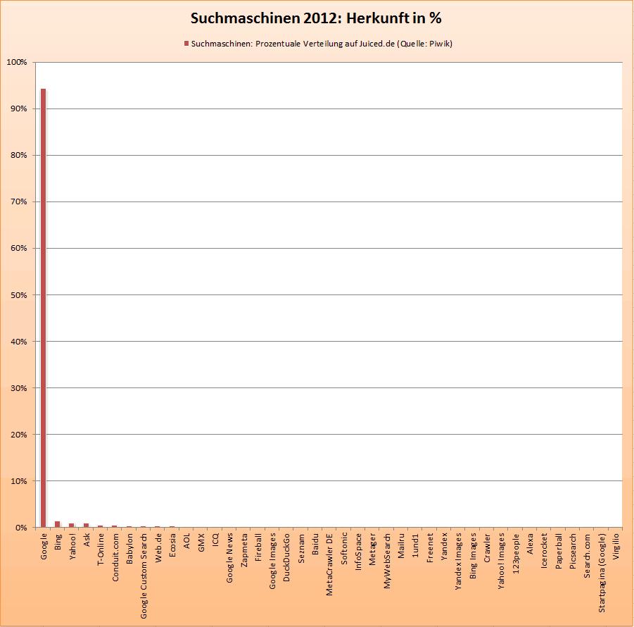 Suchmaschinen: Prozentuale Verteilung - Herkunft (Bild: Juiced.de