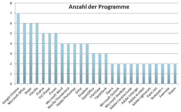 Anzahl der Programme