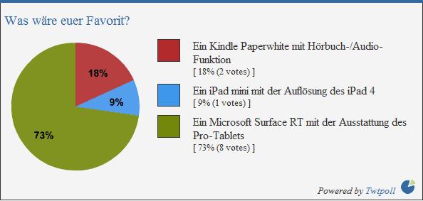 Umfrage: Was wäre euer Favorit