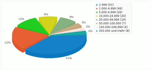 02 Besucherzahlen deines Blogs pro Monat