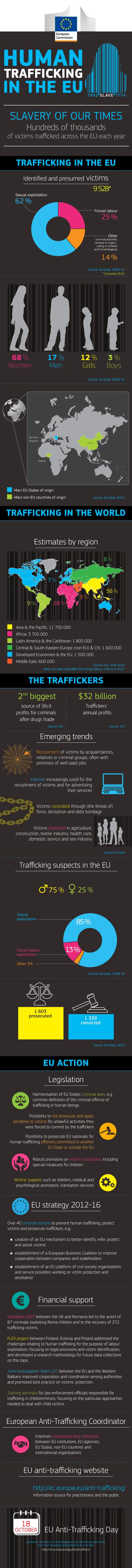 Human trafficking Infographic (Bild: Europäische Kommission)