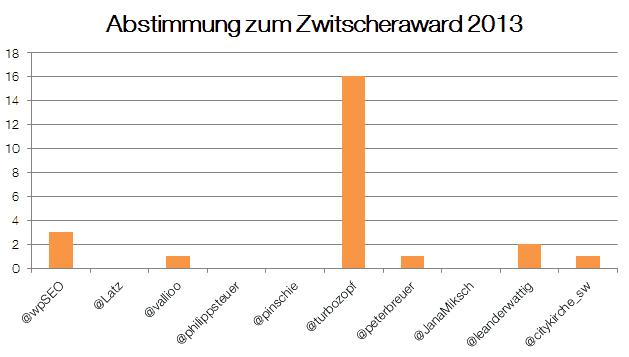 Abstimmung zum Zwitscheraward 2013