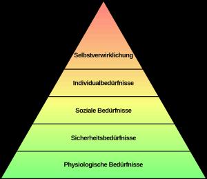 Maslowsche Bedürfnishierarchie (Bild: Gemeinfrei)
