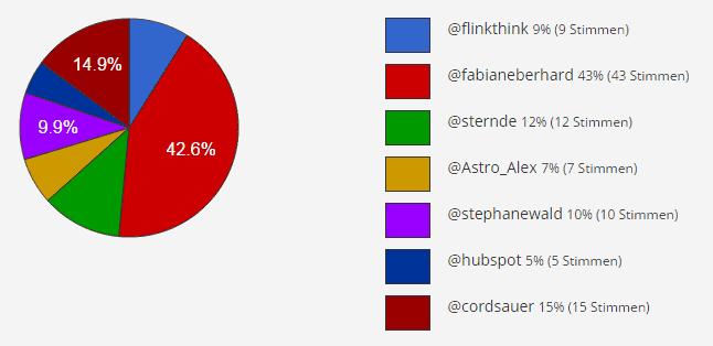 Zwitscheraward 2014-Umfrageergebnis
