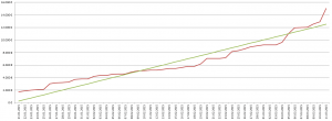 SHIFT-Crowdfunding-Verlauf (Screenshot: eigenes)